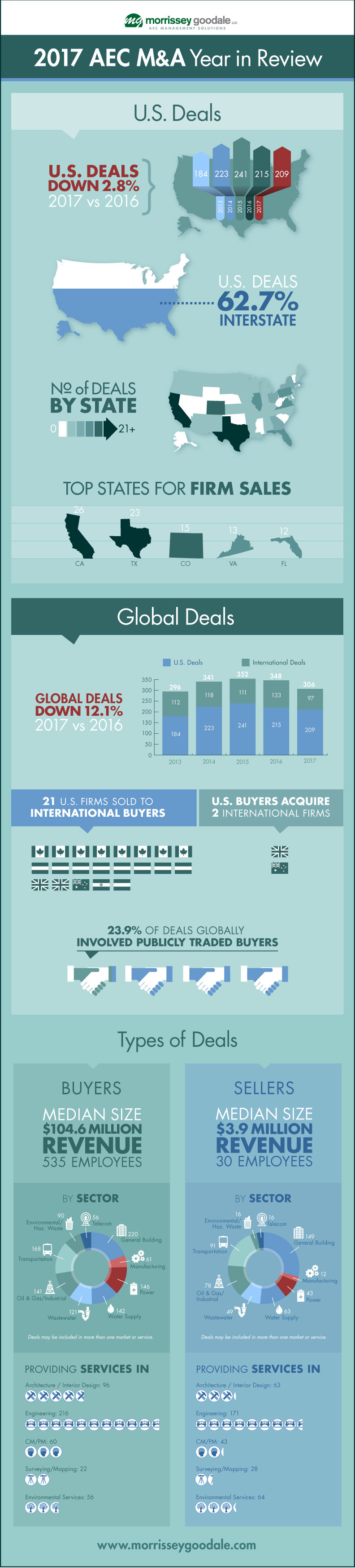 2017 AEC M&A Year in Review Infographic