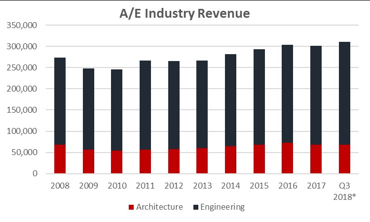 A/E Industry Growth Slows in Q3; 2018 Remains Strong